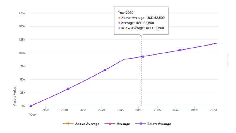 This graph shows how your projected savings might grow by the end of 2050 if you choose a secure savings strategy with zero investment risk. For all projected outcomes, you could have $92,500.